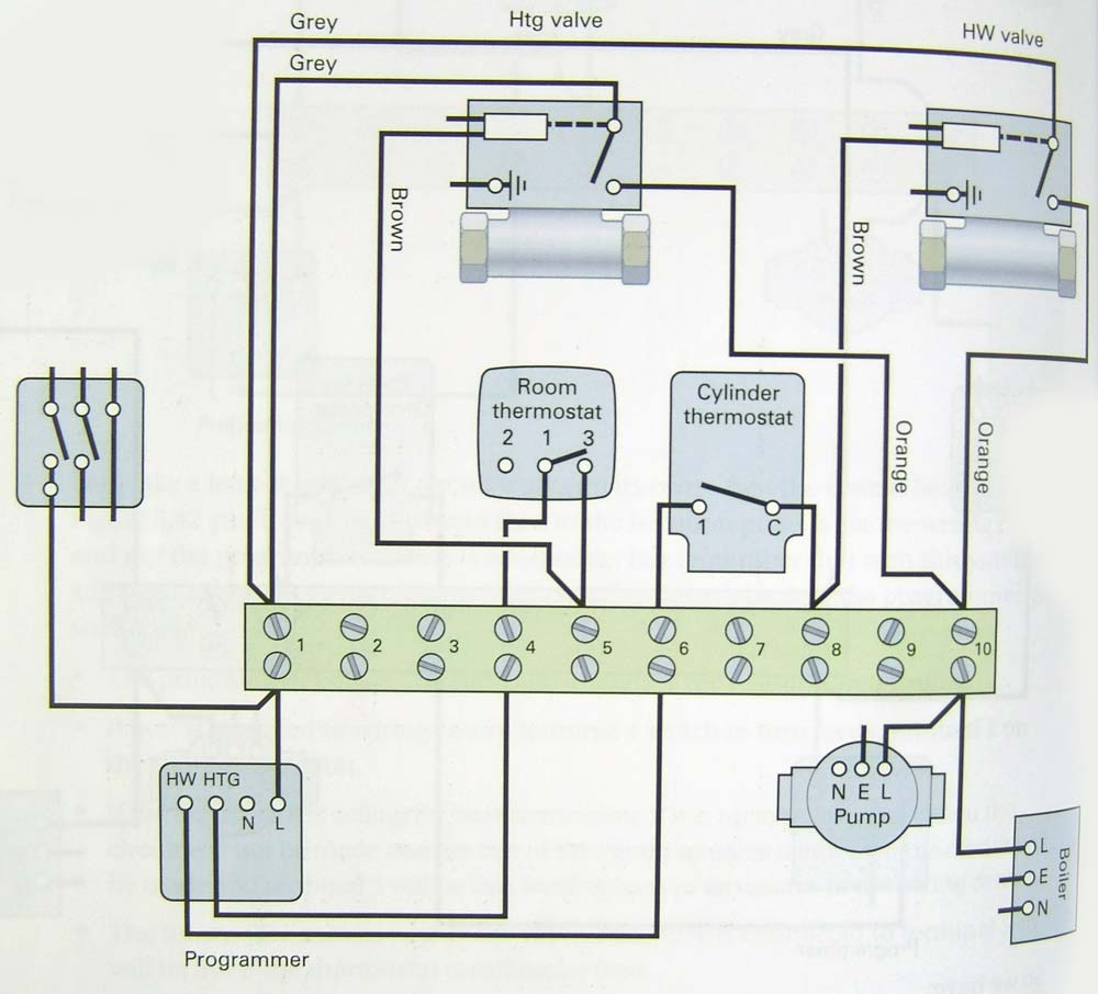 full central heating wiring diagram using 2x2 port zone valves