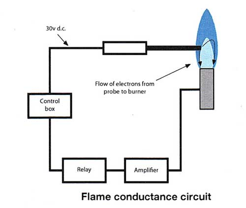 flame rectification circuit diagram
