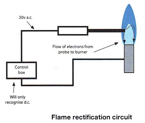 Flame rectification circuit bryant propane heater can't possibly be wired reversed (red led flame sensor wiring diagram at suagrazia.org