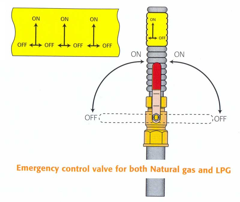 How To Turn On Natural Gas Valve