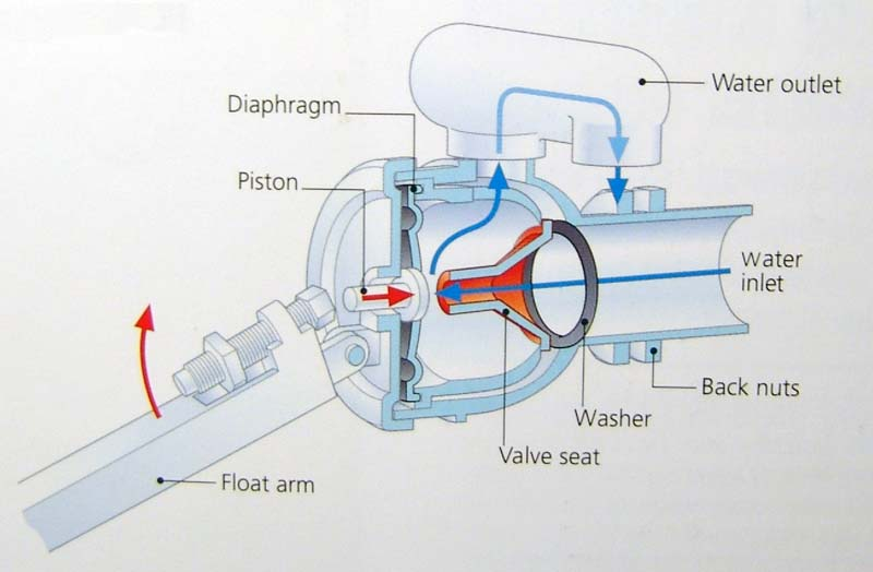 Plumbing principles diaphragm valve bs 1212 part 2 or 3 will not permit back siphonage or back flow to take place even when completely submerged ccuart Images
