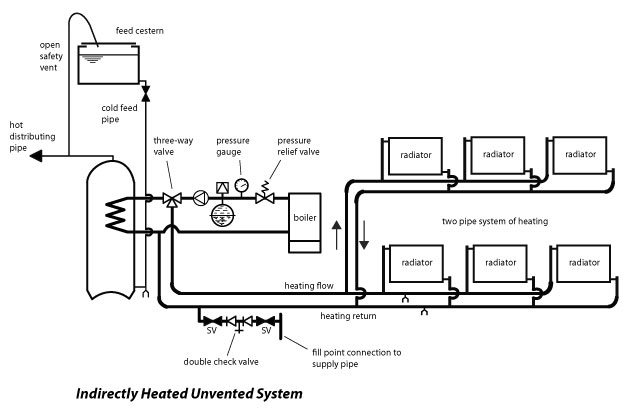 Plumbing articles unvented hot water storage system articles and indirectly heated through a coil inserted inside the cylinder asfbconference2016 Image collections