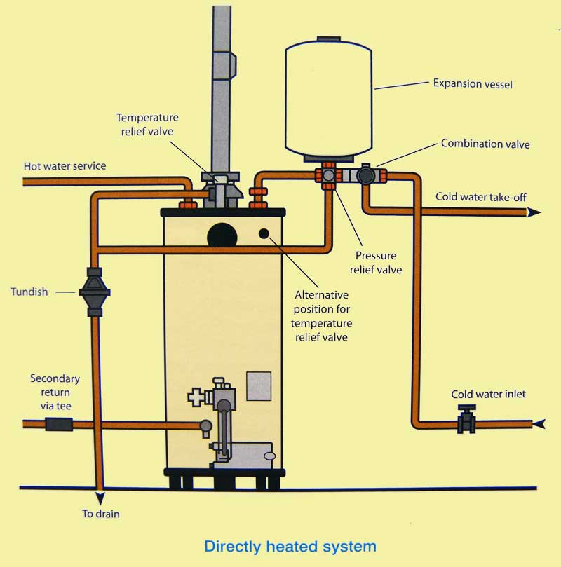 Unvented hot water cylinder regulations