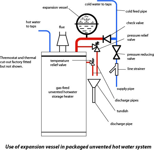Unvented hot water system diagram electrical work wiring diagram plumbing articles unvented hot water storage system articles and rh upperplumbers co uk unvented hot water system wiring diagram home water pressure system asfbconference2016