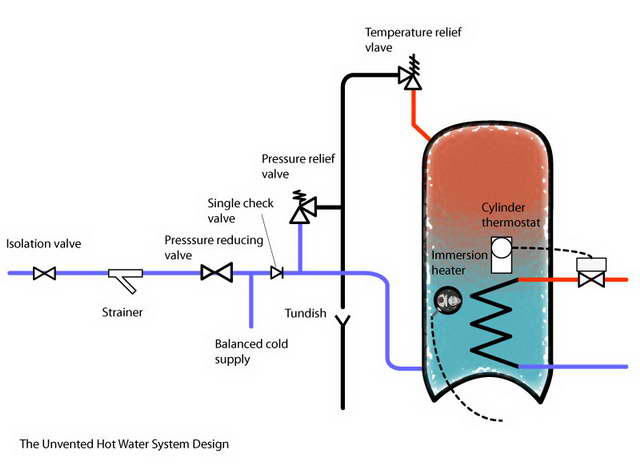 Plumbing articles unvented hot water storage system articles and unvented system design asfbconference2016 Image collections