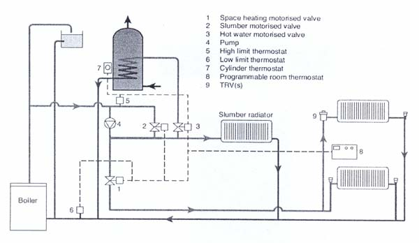 Wiring Diagram For Domestic Central Heating System : Domestic central heating systems